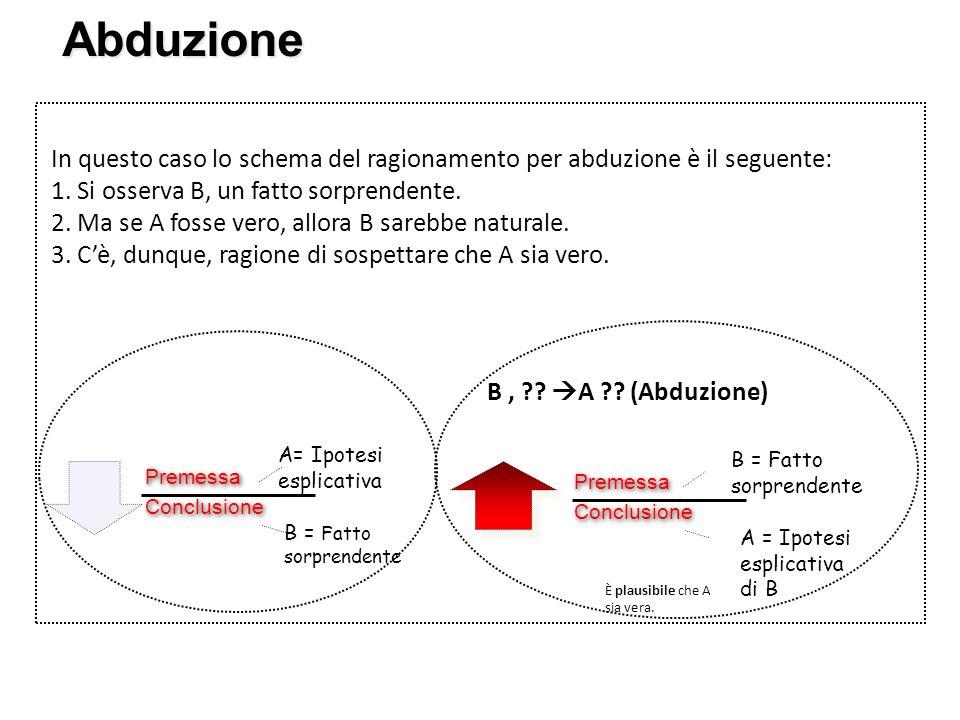 Abduzione In questo caso lo schema del ragionamento per abduzione è il seguente: 1. Si osserva B, un fatto sorprendente. 2. Ma se A fosse vero, allora