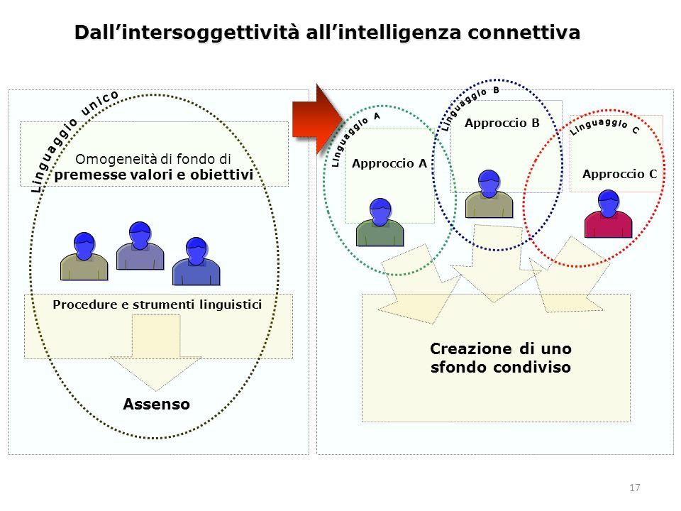 17 Dallintersoggettività allintelligenza connettiva Assenso Procedure e strumenti linguistici Creazione di uno sfondo condiviso Approccio A Approccio