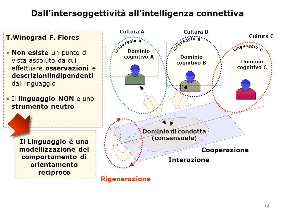 18 Dallintersoggettività allintelligenza connettiva Dominio di condotta (consensuale) Dominio cognitivo A Dominio cognitivo B Dominio cognitivo C Rige