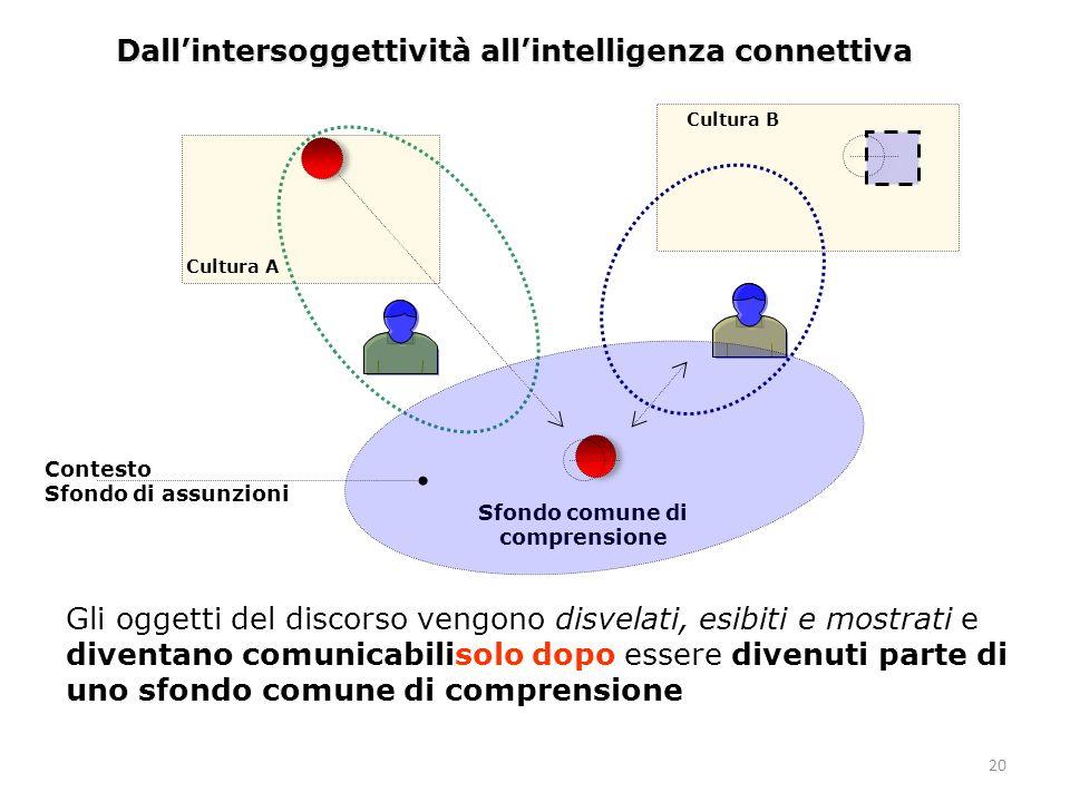 20 Dallintersoggettività allintelligenza connettiva Sfondo comune di comprensione Cultura A Cultura B Contesto Sfondo di assunzioni Gli oggetti del di