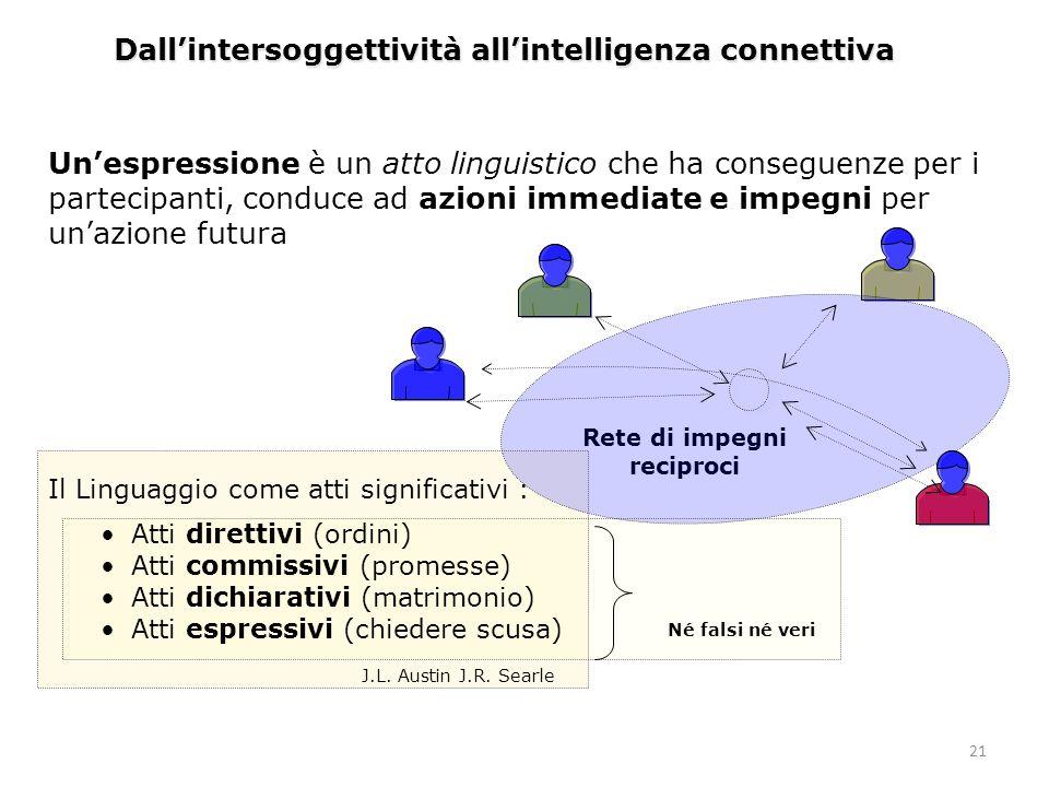 21 Dallintersoggettività allintelligenza connettiva Rete di impegni reciproci Il Linguaggio come atti significativi : Atti direttivi (ordini) Atti com
