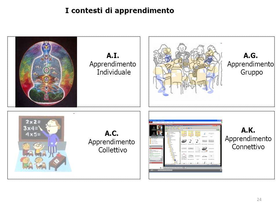 24 I contesti di apprendimento A.I. Apprendimento Individuale A.C. Apprendimento Collettivo A.K. Apprendimento Connettivo A.G. Apprendimento Gruppo