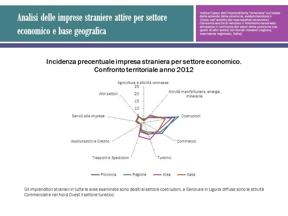 Indica il peso dellimprenditoria straniera sul totale delle aziende della provincia, evidenziandone il rilievo nellambito dei macrosettori economici.