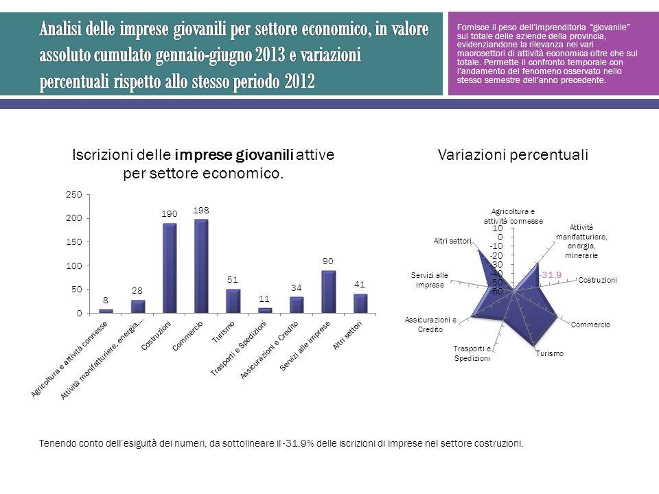 Fornisce il peso dellimprenditoria giovanile sul totale delle aziende della provincia, evidenziandone la rilevanza nei vari macrosettori di attività economica oltre che sul totale.
