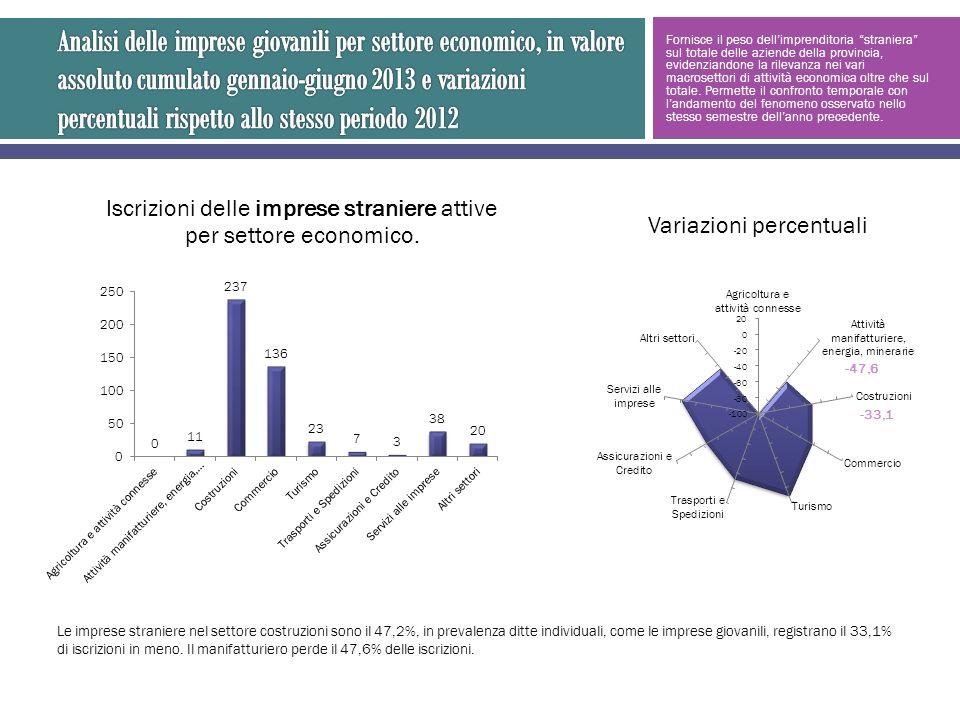 Fornisce il peso dellimprenditoria straniera sul totale delle aziende della provincia, evidenziandone la rilevanza nei vari macrosettori di attività economica oltre che sul totale.