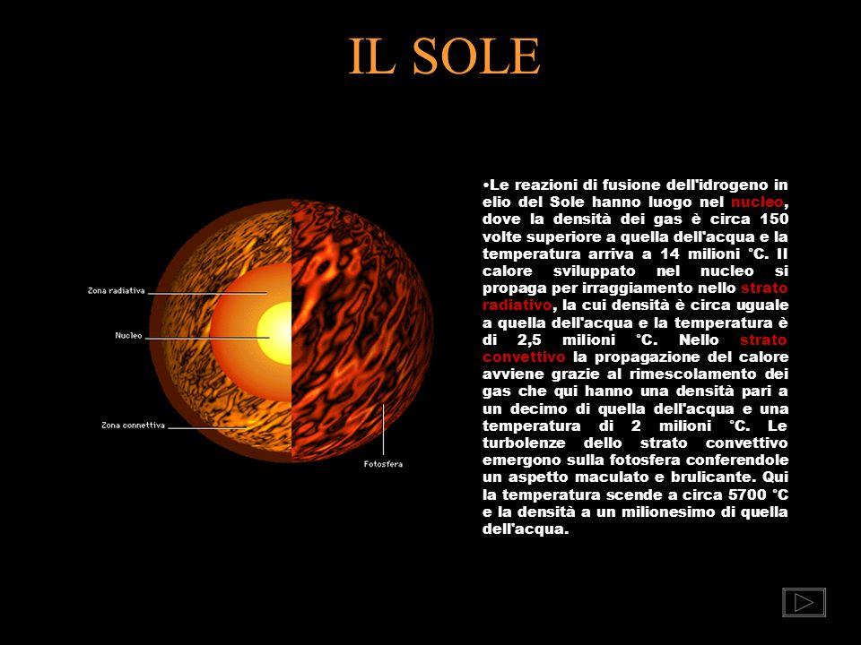 NASCE UNA STELLA Una stella nasce da una nube di gas e polveri relativamente fredda, con densità migliaia di volte maggiore di quella della circostant