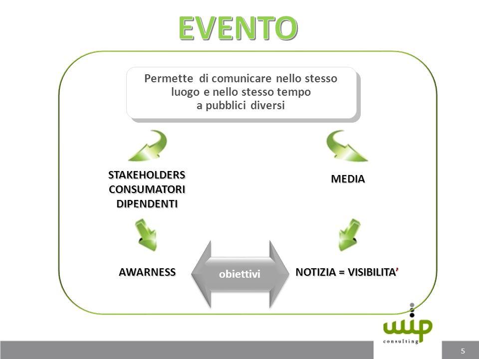 STAKEHOLDERSCONSUMATORIDIPENDENTI AWARNESS MEDIA NOTIZIA = VISIBILITA Permette di comunicare nello stesso luogo e nello stesso tempo a pubblici divers