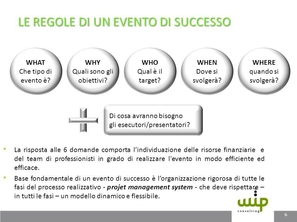 La risposta alle 6 domande comporta lindividuazione delle risorse finanziarie e del team di professionisti in grado di realizzare l'evento in modo eff