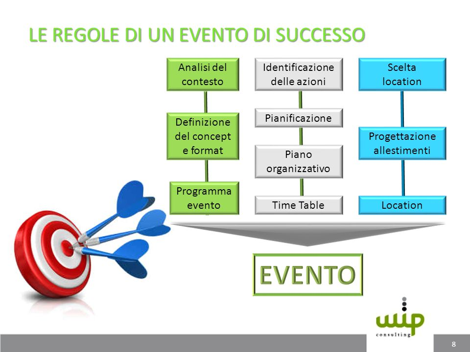 8 Analisi del contesto Definizione del concept e format Programma evento Identificazione delle azioni Pianificazione Piano organizzativo Time Table Sc