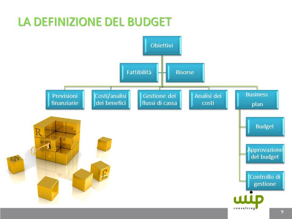 LA DEFINIZIONE DEL BUDGET Obiettivi Previsioni finanziarie Costi/analisi dei benefici Gestione dei flussi di cassa Analisi dei costi Business plan Bud