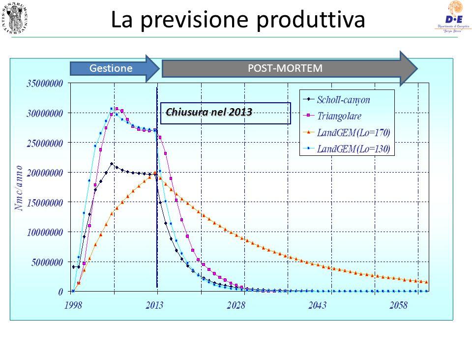 La previsione produttiva 17 Chiusura nel 2013 POST-MORTEM Gestione