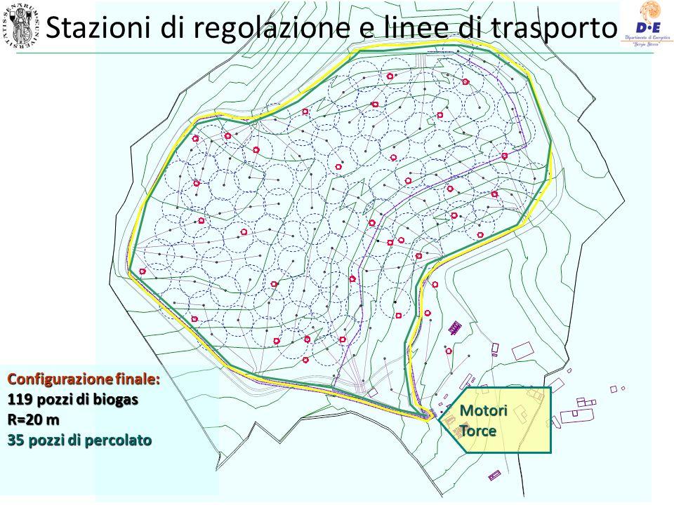 Configurazione finale: 119 pozzi di biogas R=20 m 35 pozzi di percolato MotoriTorce Stazioni di regolazione e linee di trasporto
