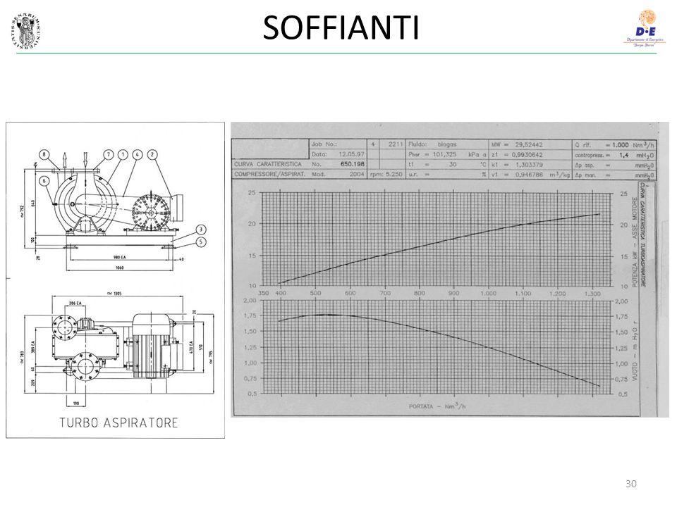 SOFFIANTI 30