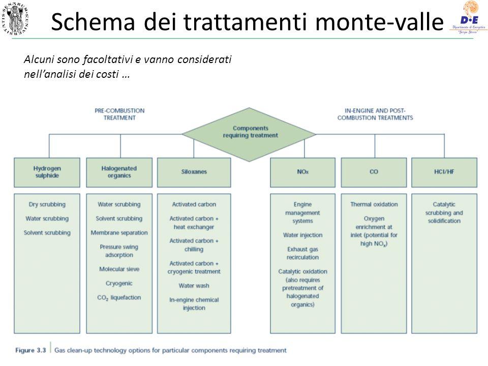 43 Schema dei trattamenti monte-valle Alcuni sono facoltativi e vanno considerati nellanalisi dei costi …