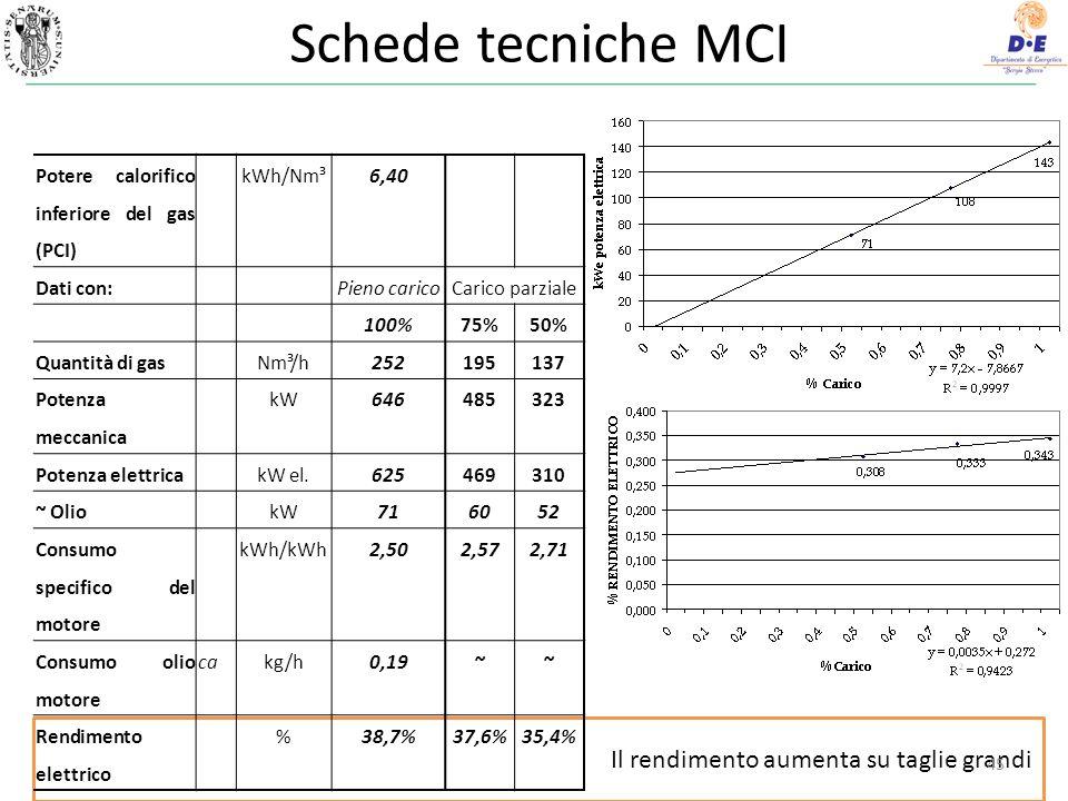 Il rendimento aumenta su taglie grandi Schede tecniche MCI 45 Potere calorifico inferiore del gas (PCI) kWh/Nm³6,40 Dati con:Pieno caricoCarico parziale 100%75%50% Quantità di gasNm³/h252195137 Potenza meccanica kW646485323 Potenza elettricakW el.625469310 ~ OliokW716052 Consumo specifico del motore kWh/kWh2,502,572,71 Consumo olio motore cakg/h0,19~~ Rendimento elettrico %38,7%37,6%35,4%