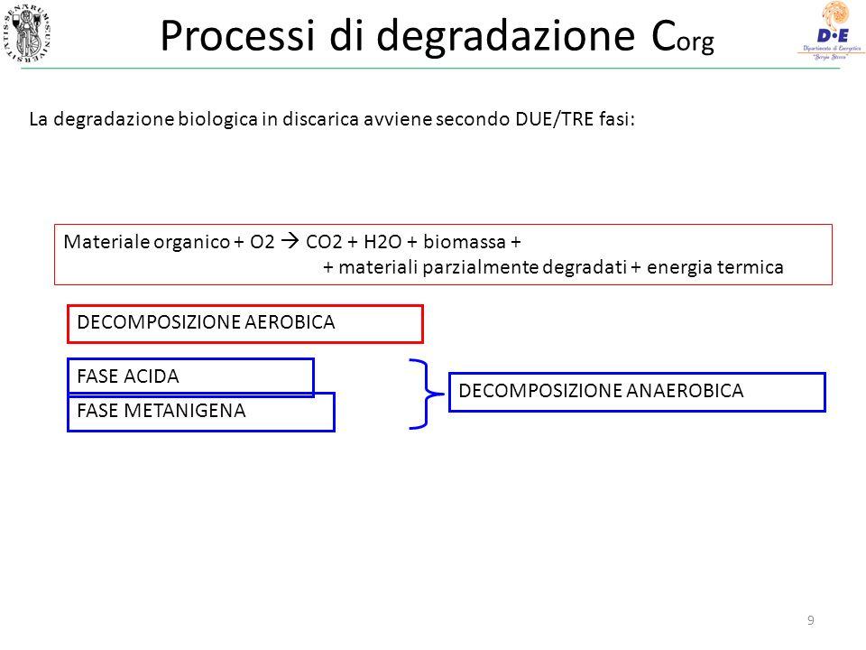 Processi di degradazione C org La degradazione biologica in discarica avviene secondo DUE/TRE fasi: DECOMPOSIZIONE AEROBICA FASE ACIDA FASE METANIGENA DECOMPOSIZIONE ANAEROBICA Materiale organico + O2 CO2 + H2O + biomassa + + materiali parzialmente degradati + energia termica 9