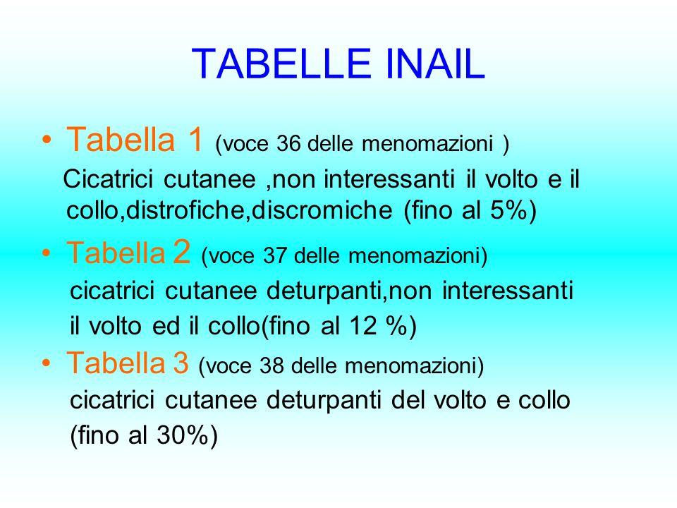 TABELLE INAIL Tabella 1 (voce 36 delle menomazioni ) Cicatrici cutanee,non interessanti il volto e il collo,distrofiche,discromiche (fino al 5%) Tabel