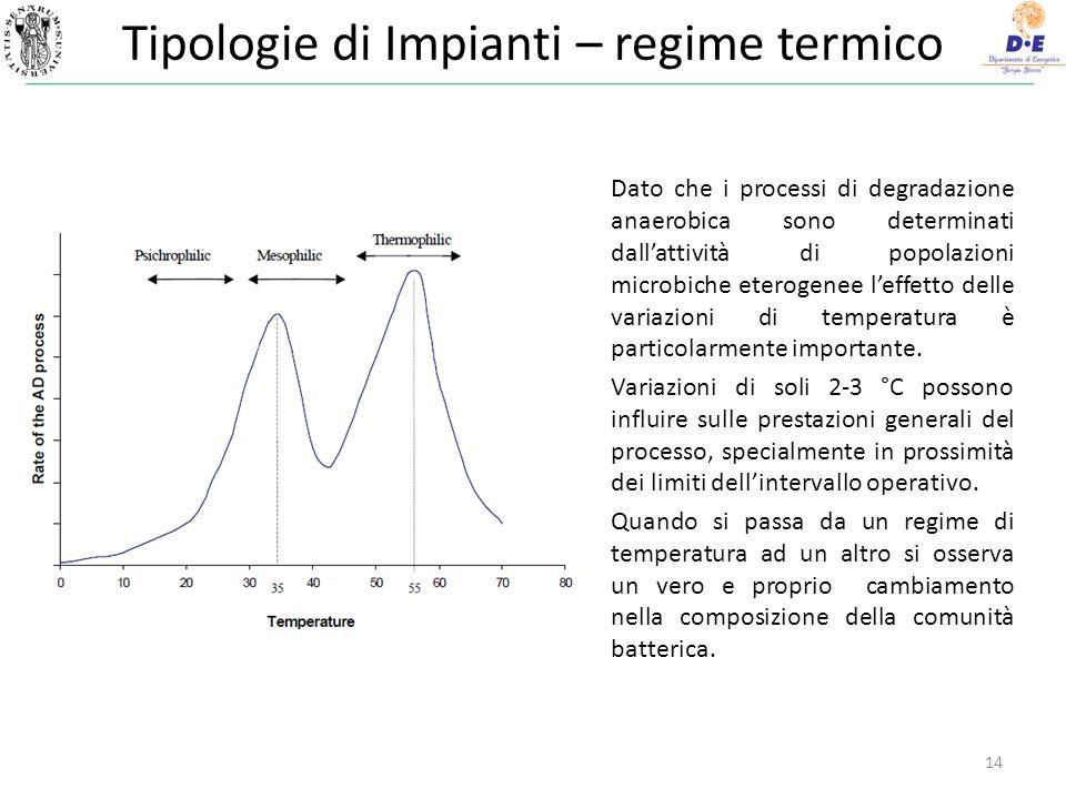 Tipologie di Impianti – regime termico 14 Dato che i processi di degradazione anaerobica sono determinati dallattività di popolazioni microbiche eterogenee leffetto delle variazioni di temperatura è particolarmente importante.