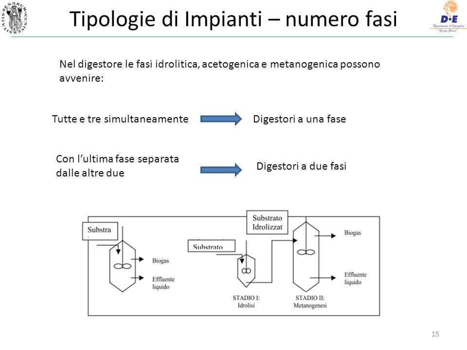 Tipologie di Impianti – numero fasi 15 Nel digestore le fasi idrolitica, acetogenica e metanogenica possono avvenire: Tutte e tre simultaneamente Con