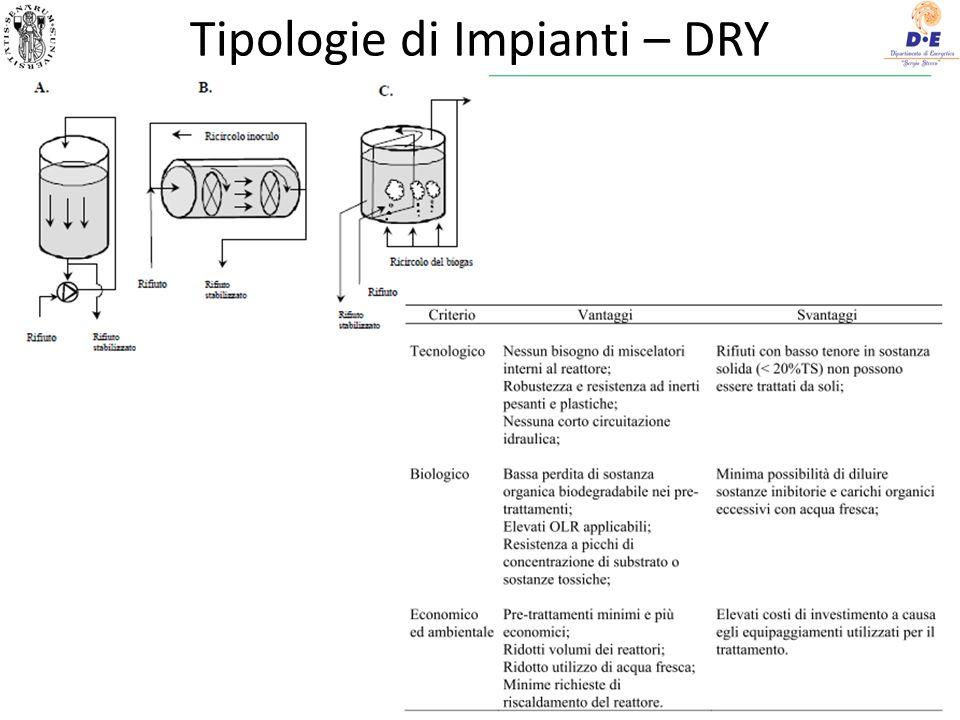 Tipologie di Impianti – DRY 21