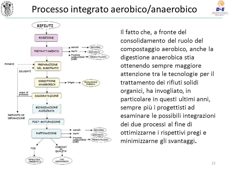 Processo integrato aerobico/anaerobico 23 Il fatto che, a fronte del consolidamento del ruolo del compostaggio aerobico, anche la digestione anaerobic