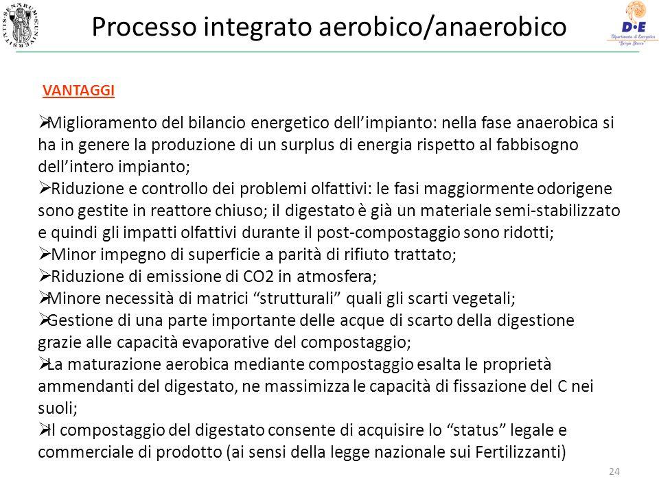 Processo integrato aerobico/anaerobico 24 Miglioramento del bilancio energetico dellimpianto: nella fase anaerobica si ha in genere la produzione di u