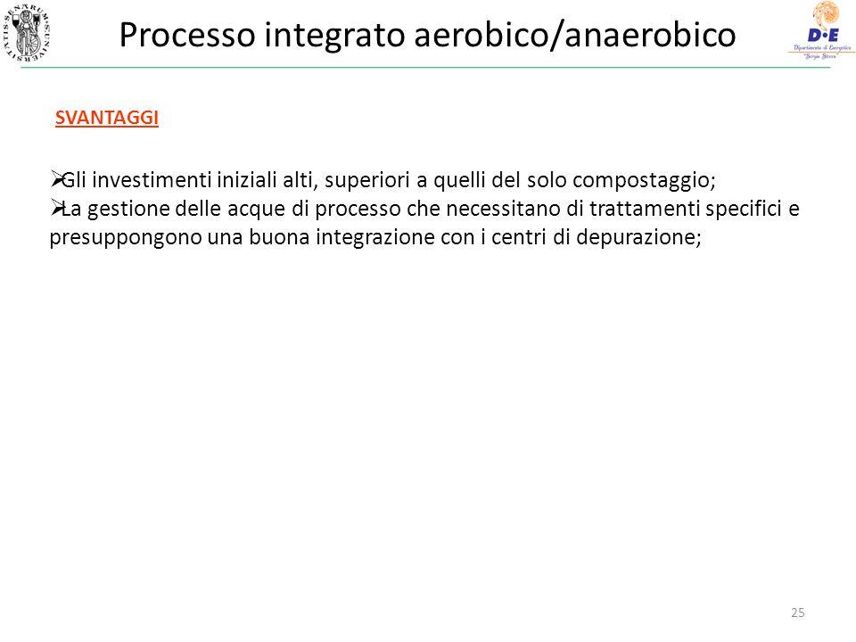 Processo integrato aerobico/anaerobico 25 Gli investimenti iniziali alti, superiori a quelli del solo compostaggio; La gestione delle acque di process