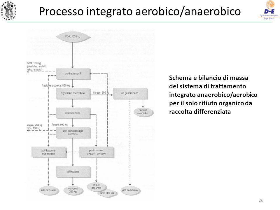 Processo integrato aerobico/anaerobico 26 Schema e bilancio di massa del sistema di trattamento integrato anaerobico/aerobico per il solo rifiuto orga