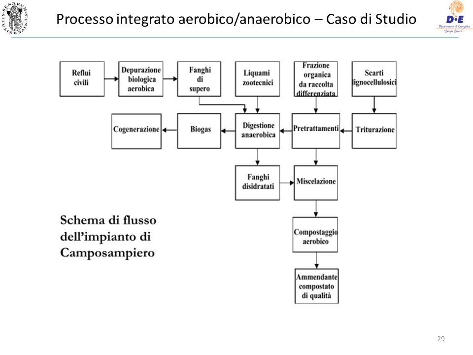 29 Processo integrato aerobico/anaerobico – Caso di Studio