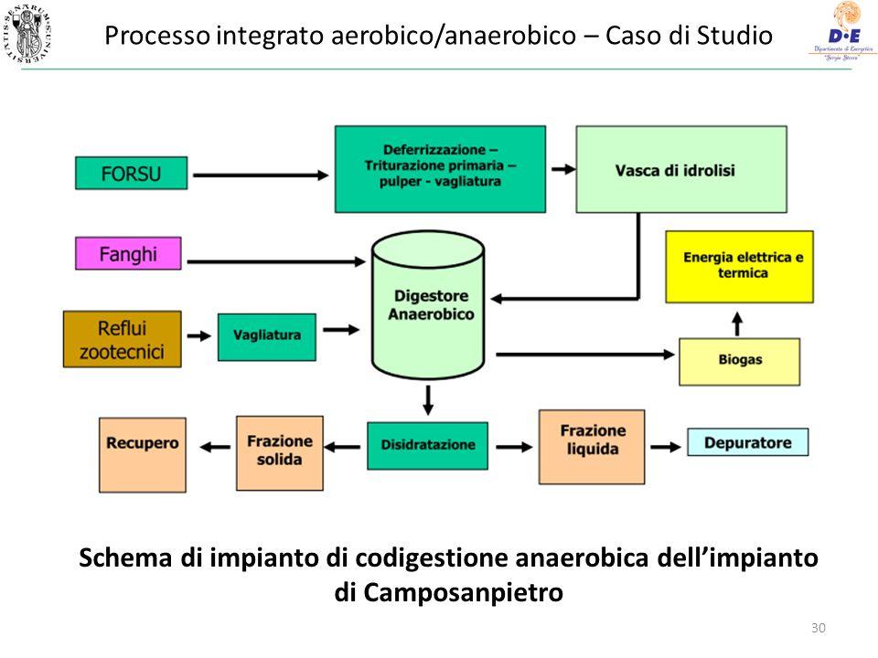 30 Schema di impianto di codigestione anaerobica dellimpianto di Camposanpietro Processo integrato aerobico/anaerobico – Caso di Studio