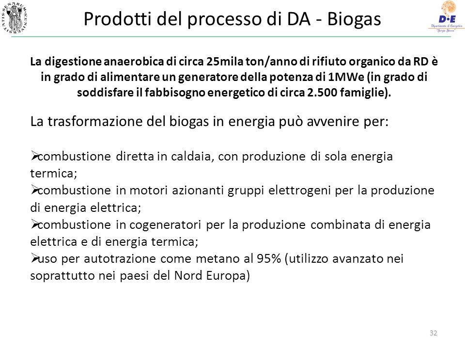 Prodotti del processo di DA - Biogas 32 La trasformazione del biogas in energia può avvenire per: combustione diretta in caldaia, con produzione di sola energia termica; combustione in motori azionanti gruppi elettrogeni per la produzione di energia elettrica; combustione in cogeneratori per la produzione combinata di energia elettrica e di energia termica; uso per autotrazione come metano al 95% (utilizzo avanzato nei soprattutto nei paesi del Nord Europa) La digestione anaerobica di circa 25mila ton/anno di rifiuto organico da RD è in grado di alimentare un generatore della potenza di 1MWe (in grado di soddisfare il fabbisogno energetico di circa 2.500 famiglie).