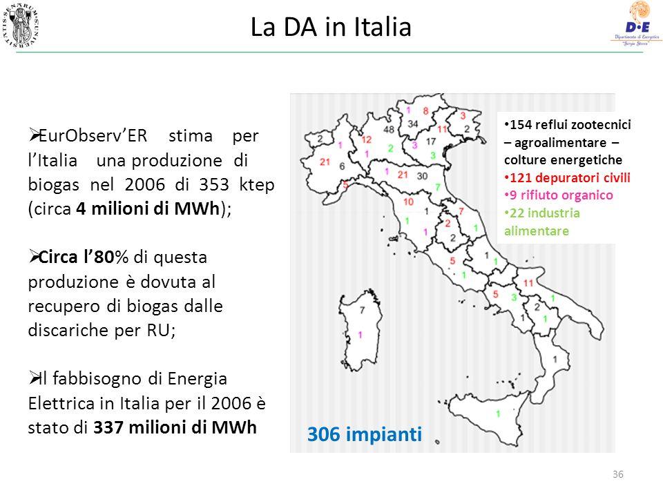 La DA in Italia 36 EurObservER stima per lItalia una produzione di biogas nel 2006 di 353 ktep (circa 4 milioni di MWh); Circa l80% di questa produzione è dovuta al recupero di biogas dalle discariche per RU; Il fabbisogno di Energia Elettrica in Italia per il 2006 è stato di 337 milioni di MWh 154 reflui zootecnici – agroalimentare – colture energetiche 121 depuratori civili 9 rifiuto organico 22 industria alimentare 306 impianti