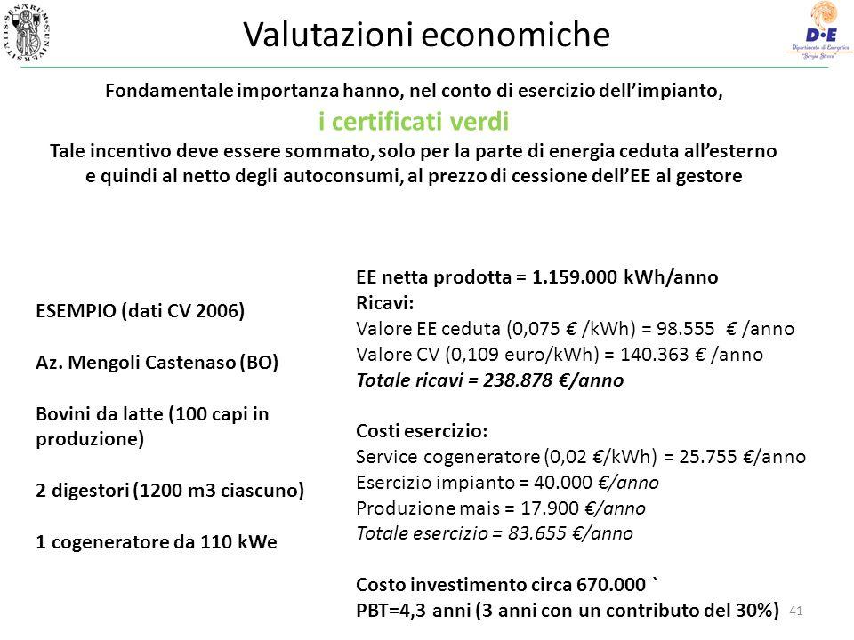 Valutazioni economiche 41 Fondamentale importanza hanno, nel conto di esercizio dellimpianto, i certificati verdi Tale incentivo deve essere sommato, solo per la parte di energia ceduta allesterno e quindi al netto degli autoconsumi, al prezzo di cessione dellEE al gestore EE netta prodotta = 1.159.000 kWh/anno Ricavi: Valore EE ceduta (0,075 /kWh) = 98.555 /anno Valore CV (0,109 euro/kWh) = 140.363 /anno Totale ricavi = 238.878 /anno Costi esercizio: Service cogeneratore (0,02 /kWh) = 25.755 /anno Esercizio impianto = 40.000 /anno Produzione mais = 17.900 /anno Totale esercizio = 83.655 /anno Costo investimento circa 670.000 ` PBT=4,3 anni (3 anni con un contributo del 30%) ESEMPIO (dati CV 2006) Az.