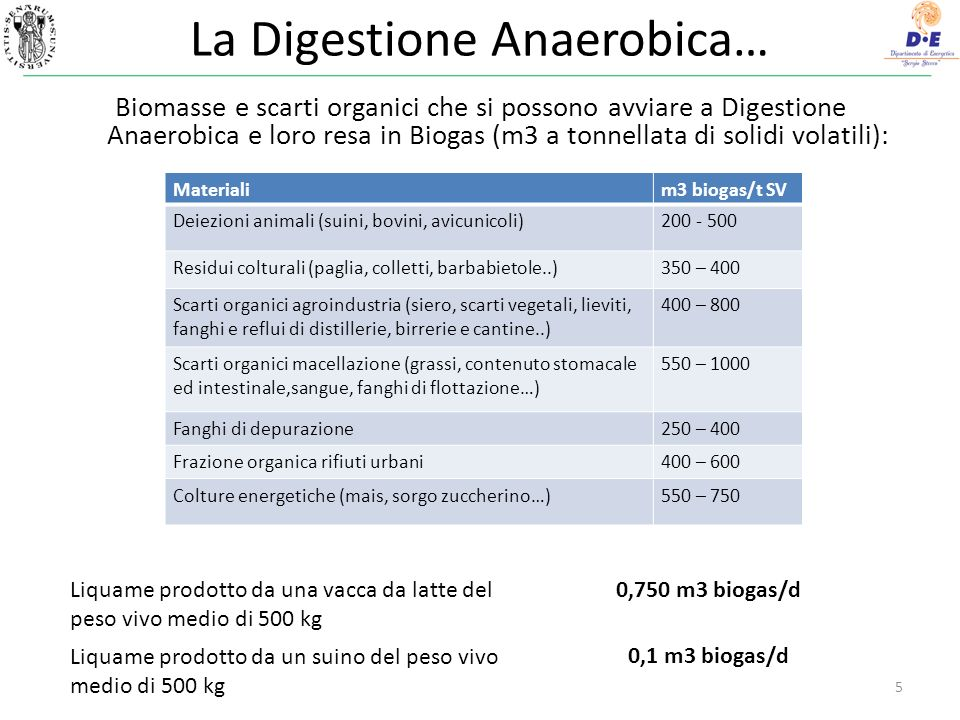 La Digestione Anaerobica… Biomasse e scarti organici che si possono avviare a Digestione Anaerobica e loro resa in Biogas (m3 a tonnellata di solidi volatili): 5 Materialim3 biogas/t SV Deiezioni animali (suini, bovini, avicunicoli)200 - 500 Residui colturali (paglia, colletti, barbabietole..)350 – 400 Scarti organici agroindustria (siero, scarti vegetali, lieviti, fanghi e reflui di distillerie, birrerie e cantine..) 400 – 800 Scarti organici macellazione (grassi, contenuto stomacale ed intestinale,sangue, fanghi di flottazione…) 550 – 1000 Fanghi di depurazione250 – 400 Frazione organica rifiuti urbani400 – 600 Colture energetiche (mais, sorgo zuccherino…)550 – 750 Liquame prodotto da una vacca da latte del peso vivo medio di 500 kg Liquame prodotto da un suino del peso vivo medio di 500 kg 0,750 m3 biogas/d 0,1 m3 biogas/d