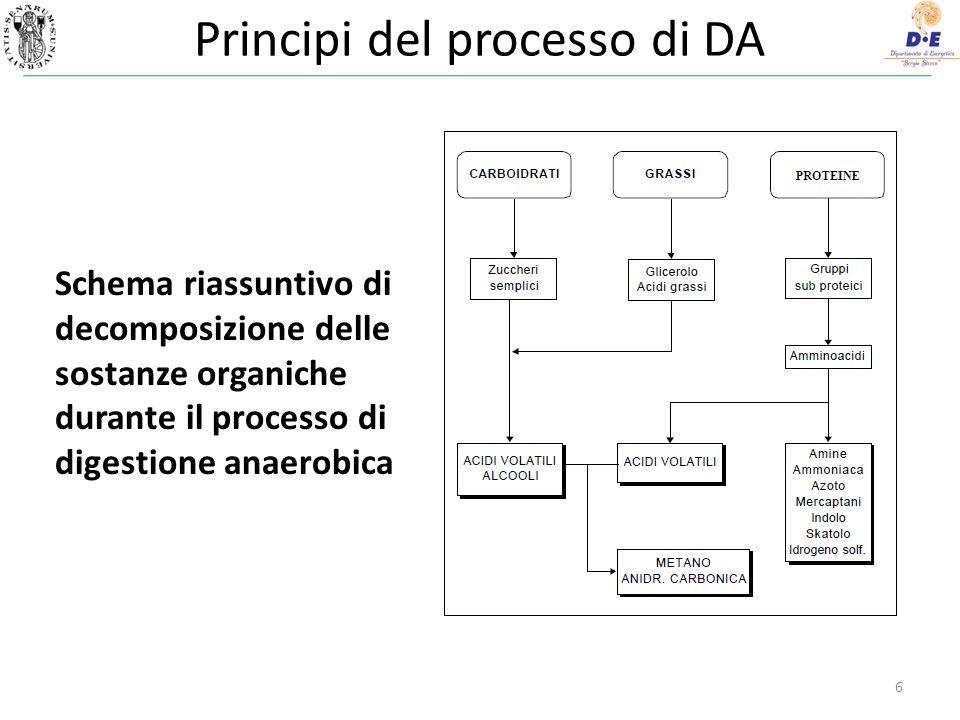 Principi del processo di DA 7 Schema del processo biologico di digestione anaerobica