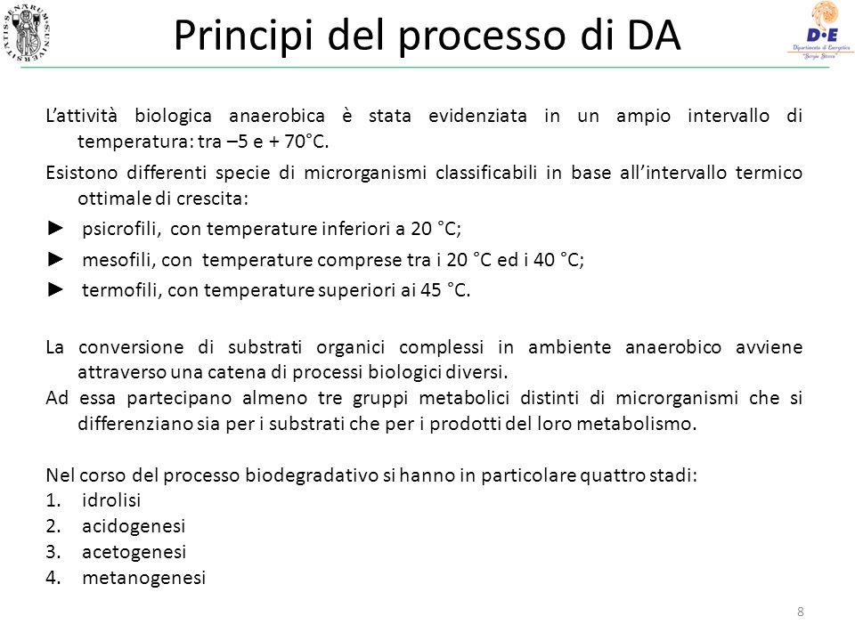 Principi del processo di DA 8 Lattività biologica anaerobica è stata evidenziata in un ampio intervallo di temperatura: tra –5 e + 70°C. Esistono diff