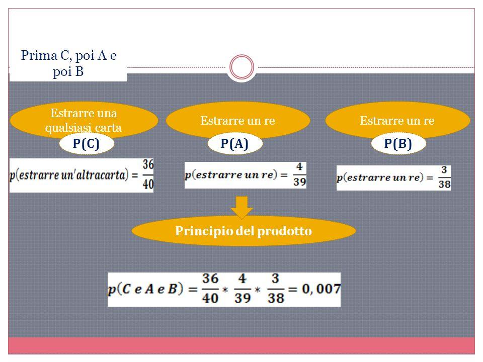 Estrarre un re P(B)P(A) Estrarre una qualsiasi carta P(C) Principio del prodotto Prima C, poi A e poi B