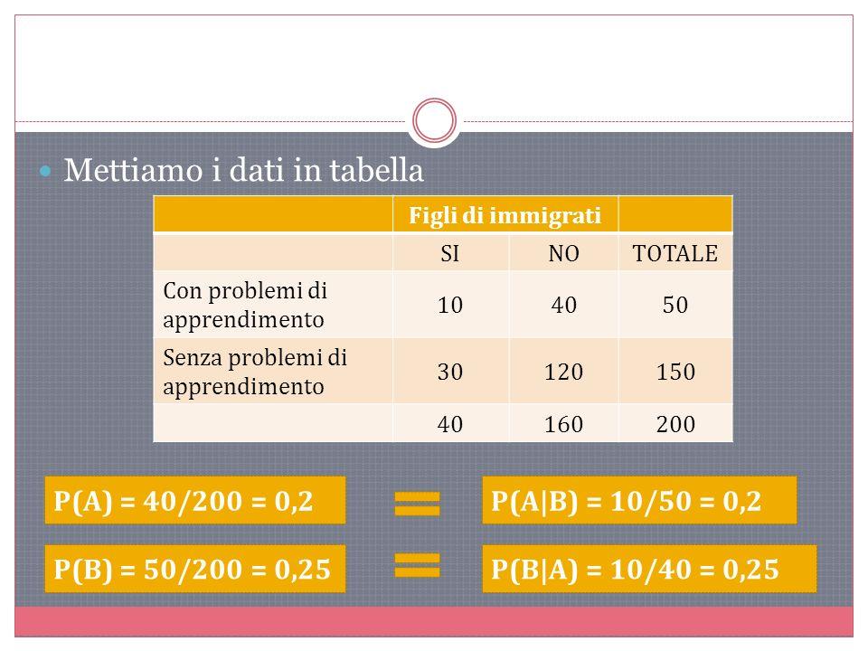 Mettiamo i dati in tabella Figli di immigrati SINOTOTALE Con problemi di apprendimento 104050 Senza problemi di apprendimento 30120150 40160200 P(A) = 40/200 = 0,2P(A|B) = 10/50 = 0,2 P(B) = 50/200 = 0,25P(B|A) = 10/40 = 0,25