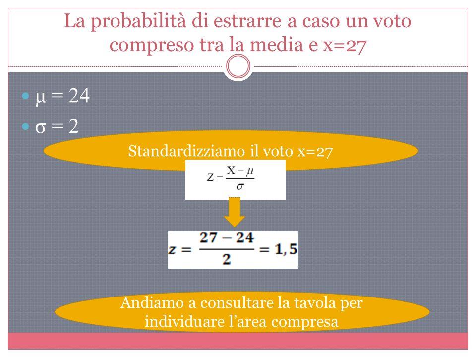 La probabilità di estrarre a caso un voto compreso tra la media e x=27 μ = 24 σ = 2 Standardizziamo il voto x=27 Andiamo a consultare la tavola per individuare larea compresa
