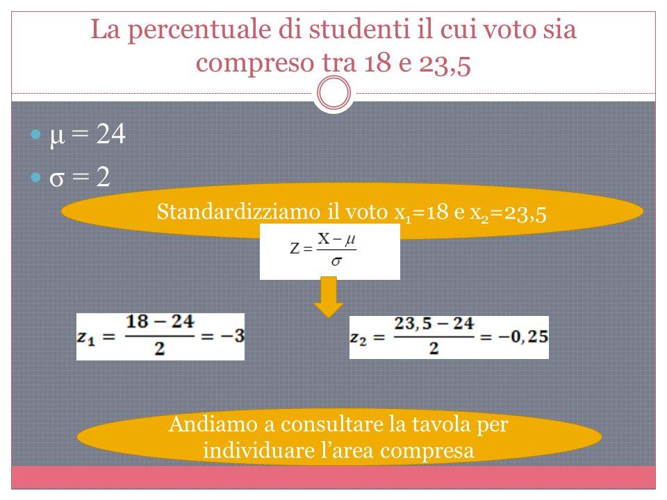La percentuale di studenti il cui voto sia compreso tra 18 e 23,5 μ = 24 σ = 2 Standardizziamo il voto x 1 =18 e x 2 =23,5 Andiamo a consultare la tavola per individuare larea compresa