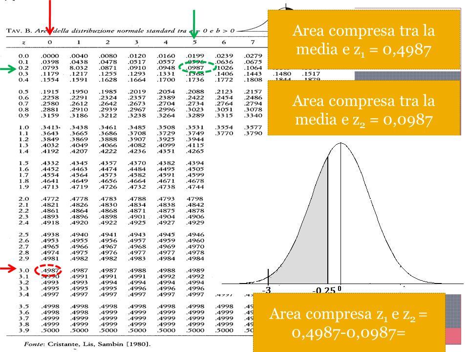 Area compresa tra la media e z 1 = 0,4987 Area compresa tra la media e z 2 = 0,0987 Area compresa z 1 e z 2 = 0,4987-0,0987=