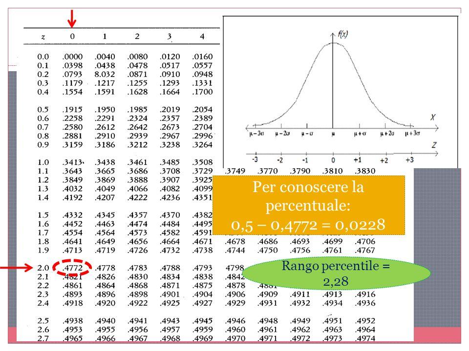 Per conoscere la percentuale: 0,5 – 0,4772 = 0,0228 Rango percentile = 2,28
