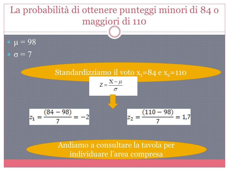 La probabilità di ottenere punteggi minori di 84 o maggiori di 110 Standardizziamo il voto x 1 =84 e x 2 =110 Andiamo a consultare la tavola per individuare larea compresa μ = 98 σ = 7