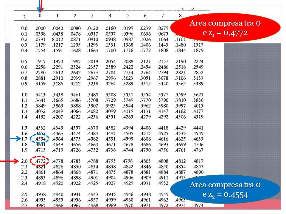 Area compresa tra 0 e z 1 = 0,4772 Area compresa tra 0 e z 2 = 0,4554