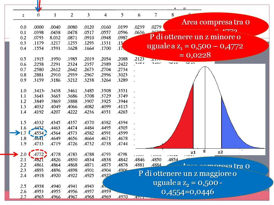Area compresa tra 0 e z 1 = 0,4772 Area compresa tra 0 e z 2 = 0,4554 P di ottenere un z minore o uguale a z 1 = 0,500 – 0,4772 = 0,0228 P di ottenere un z maggiore o uguale a z 2 = 0,500 - 0,4554=0,0446