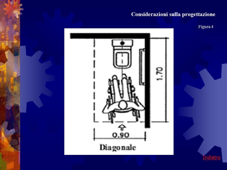 Indietro Considerazioni sulla progettazione Figura 4