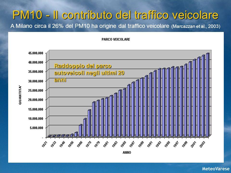 PM10 - Il contributo del traffico veicolare Raddoppio del parco autoveicoli negli ultimi 20 anni A Milano circa il 26% del PM10 ha origine dal traffic