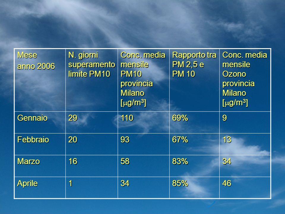Mese anno 2006 N. giorni superamento limite PM10 Conc. media mensile PM10 provincia Milano [ g/m 3 ] Rapporto tra PM 2,5 e PM 10 Conc. media mensile O