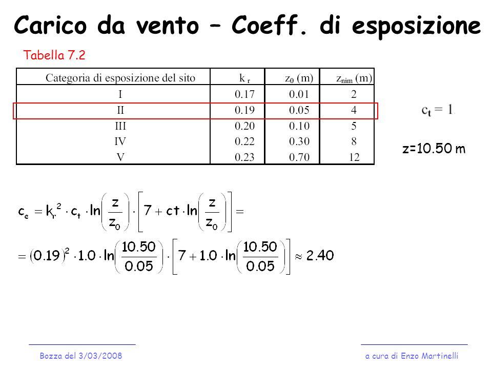 Carico da vento – Coeff. di esposizione Tabella 7.2 z=10.50 m a cura di Enzo MartinelliBozza del 3/03/2008