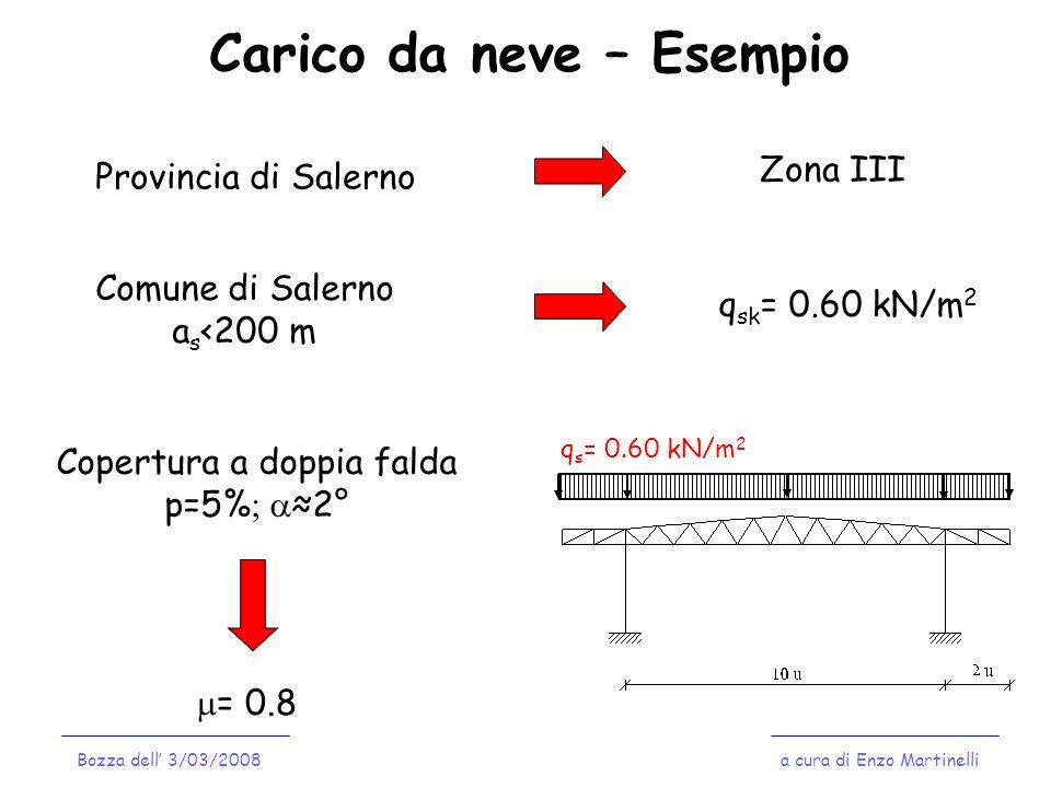 Carico da neve – Esempio Provincia di Salerno Zona III Comune di Salerno a s <200 m q sk = 0.60 kN/m 2 Copertura a doppia falda p=5% 2° = 0.8 q s = 0.